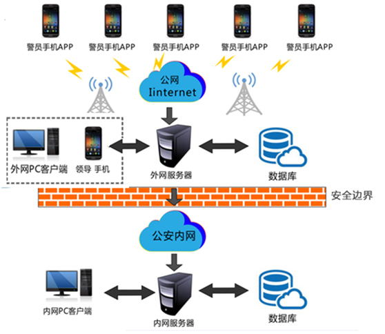 互联网+动态警力系统